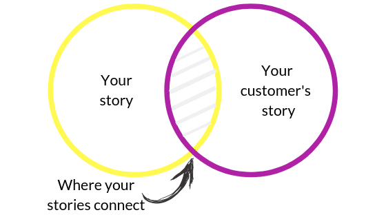 A diagram of two interlocking circles showing where your story and your customer's story collide